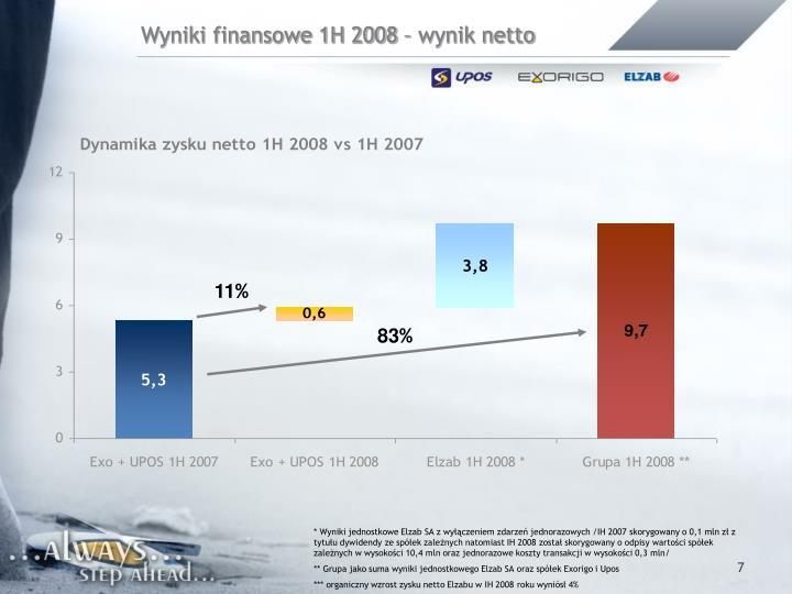 Wyniki finansowe 1H 2008 – wynik netto