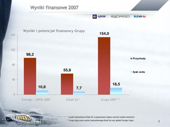 Wyniki finansowe 2007