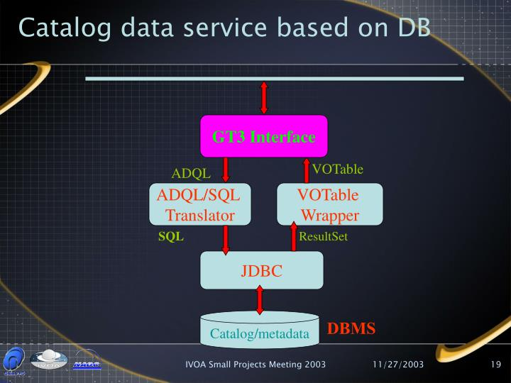 Catalog data service based on DB