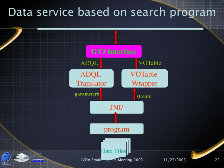 Data service based on search program