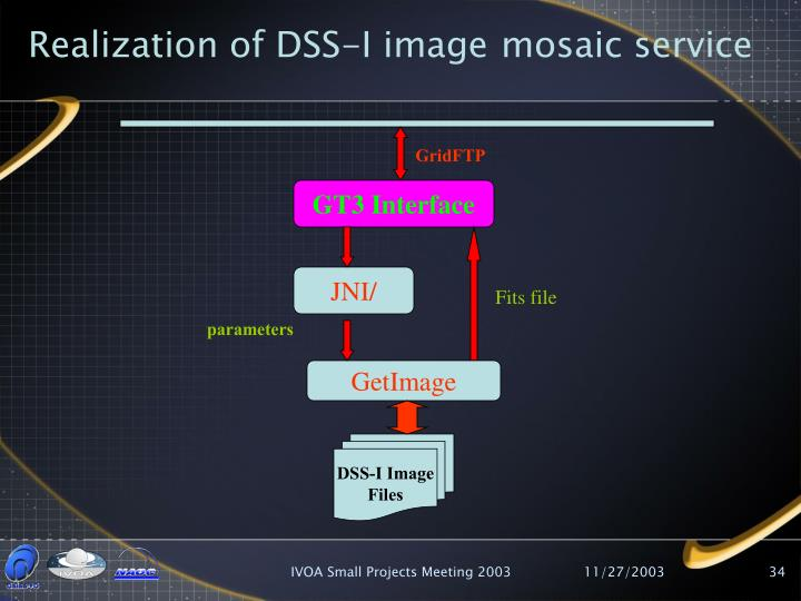 Realization of DSS-I image