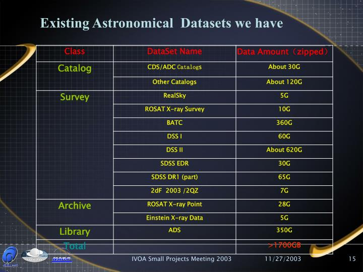 Existing Astronomical  Datasets we have