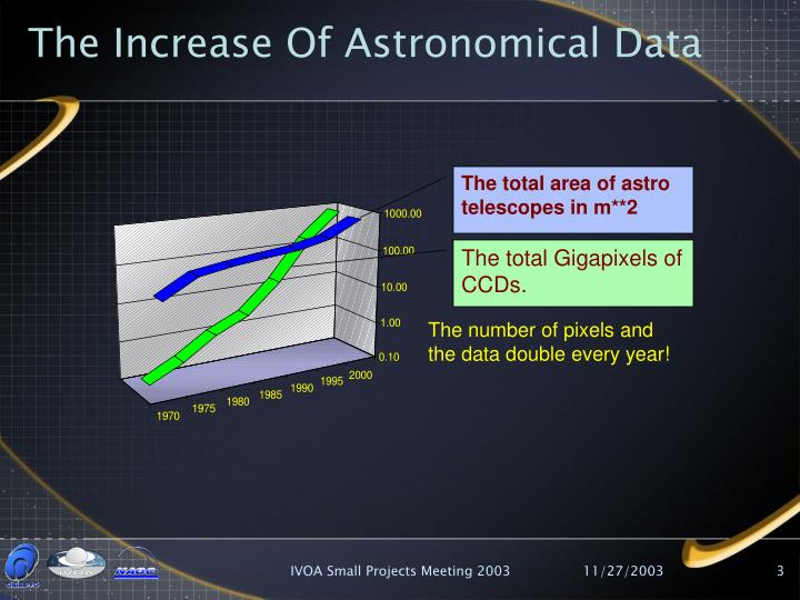 The increase of astronomical data