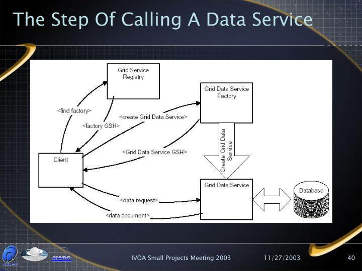 The Step Of Calling A Data Service