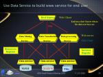 use data service to build www service for end user