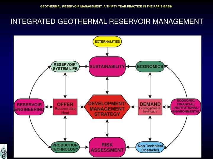 INTEGRATED GEOTHERMAL RESERVOIR MANAGEMENT