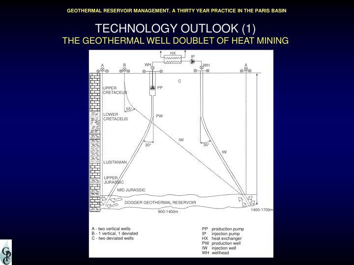 TECHNOLOGY OUTLOOK (1)