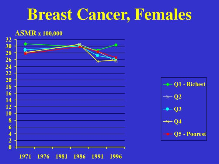Breast Cancer, Females
