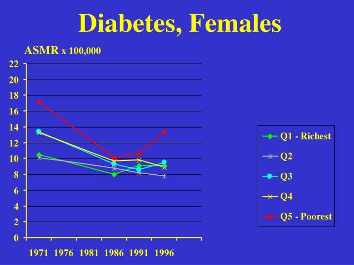 Diabetes, Females
