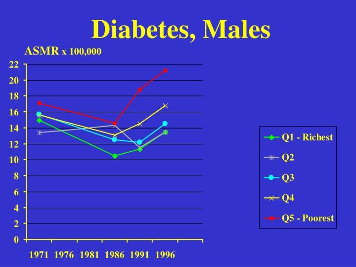 Diabetes, Males