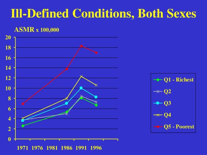 Ill-Defined Conditions, Both Sexes