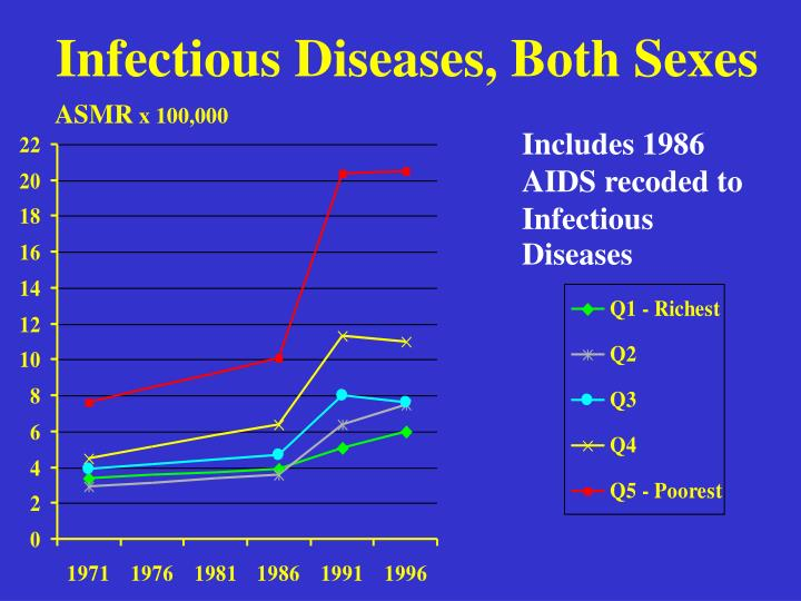 Infectious Diseases, Both Sexes