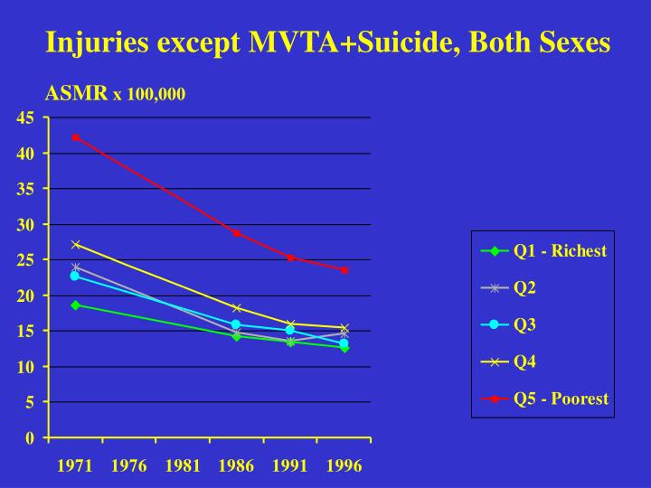 Injuries except MVTA+Suicide, Both Sexes