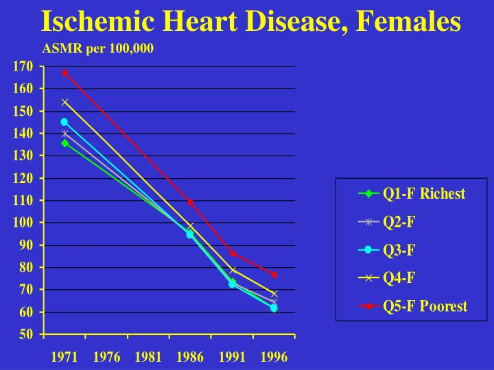 Ischemic Heart Disease, Females