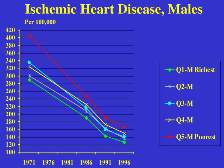 Ischemic Heart Disease, Males