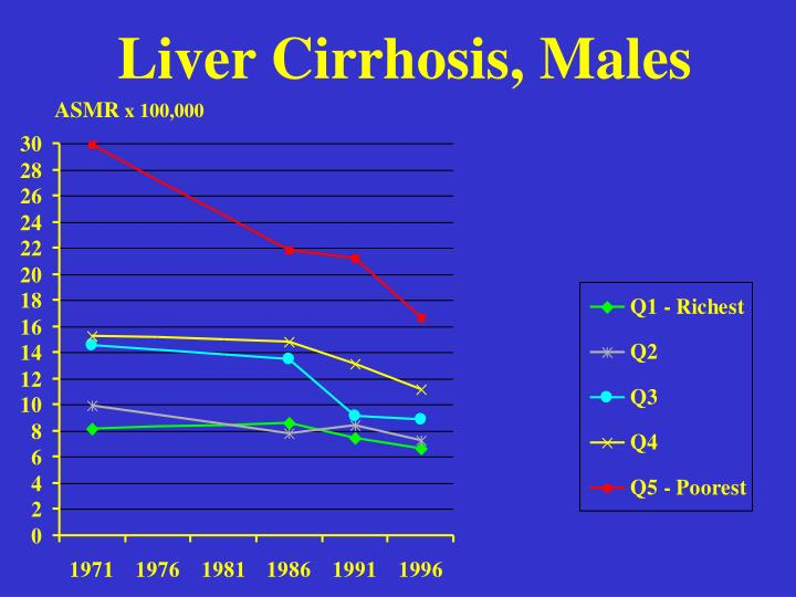 Liver Cirrhosis, Males