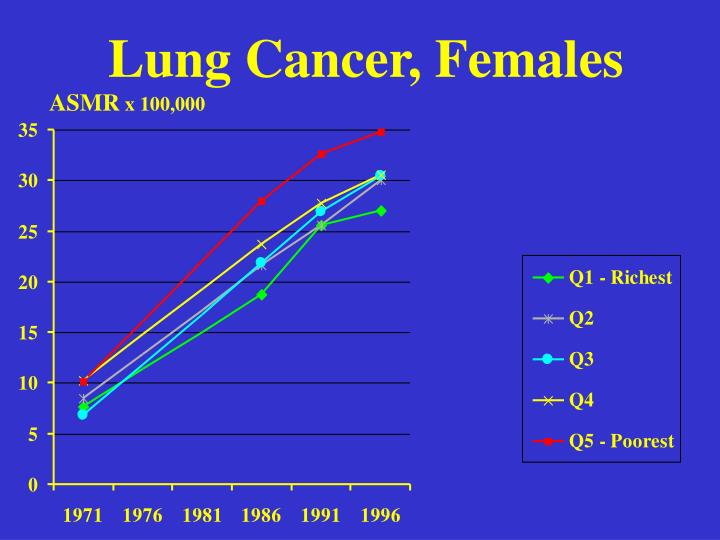 Lung Cancer, Females