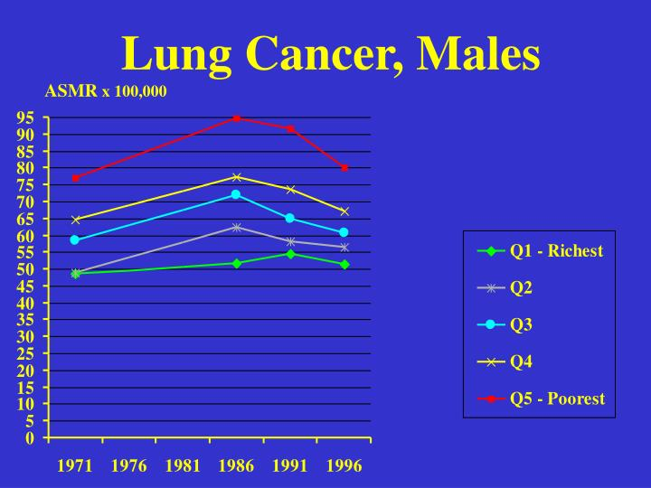 Lung Cancer, Males
