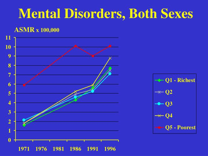 Mental Disorders, Both Sexes