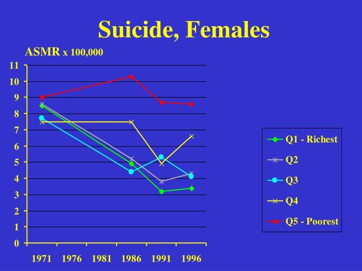 Suicide, Females