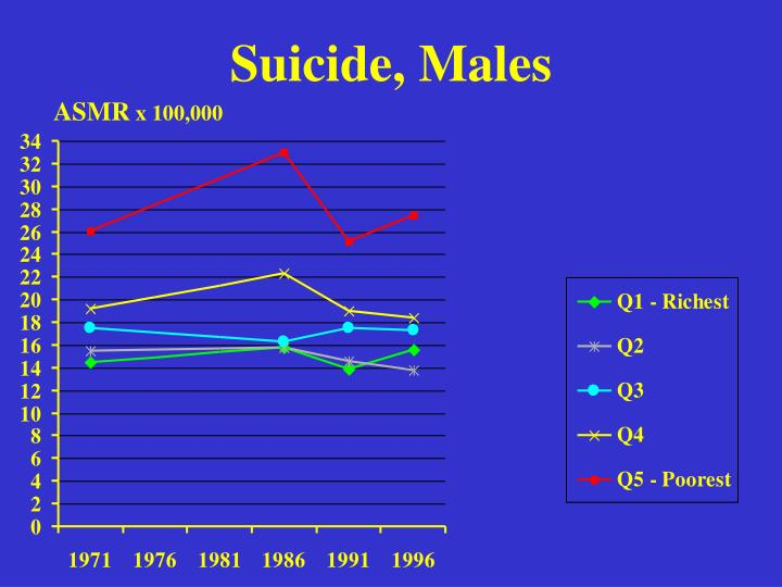Suicide, Males
