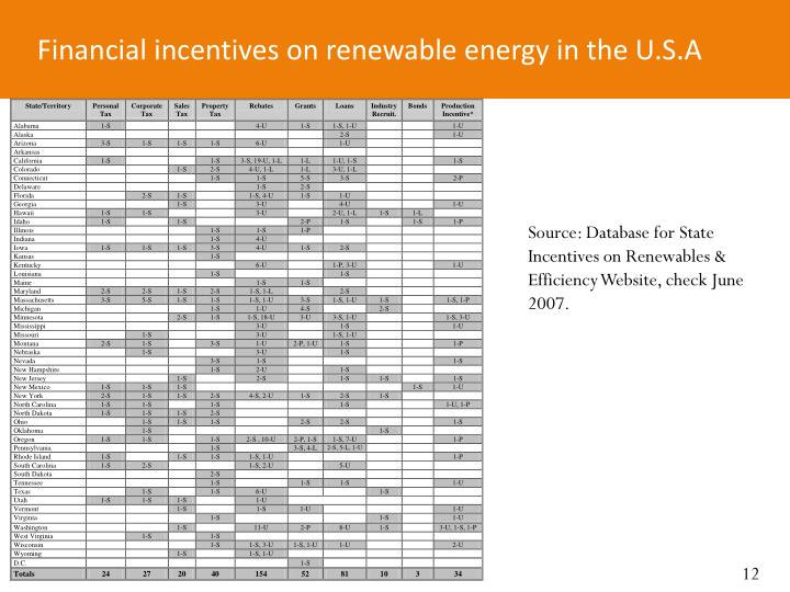 Financial incentives on renewable energy in the U.S.A