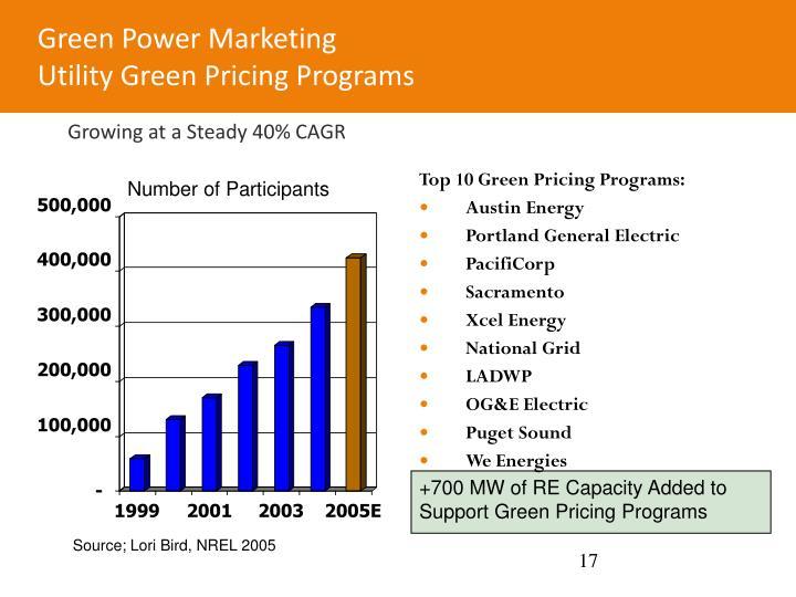 Green Power Marketing