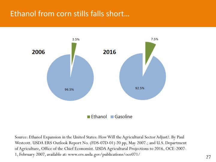 Ethanol from corn stills falls short…