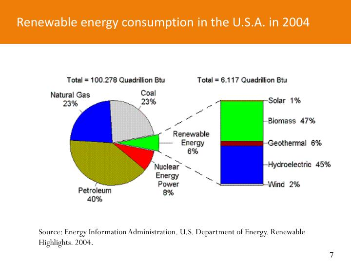 Renewable energy consumption in the U.S.A. in 2004