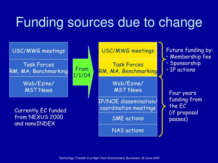 Funding sources due to change