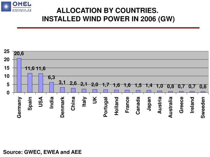 ALLOCATION BY COUNTRIES.