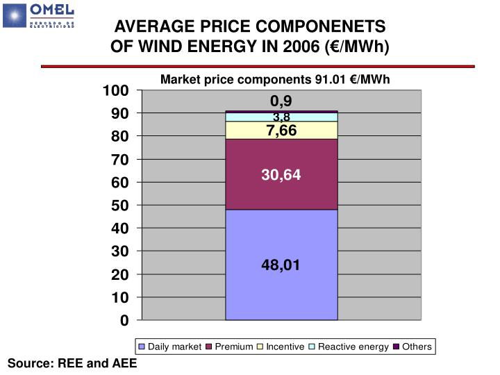 AVERAGE PRICE COMPONENETS