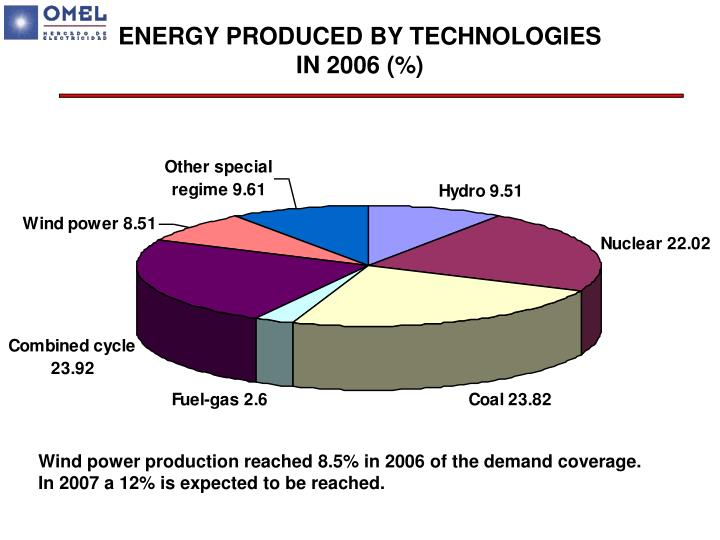 ENERGY PRODUCED BY TECHNOLOGIES IN 2006 (%)
