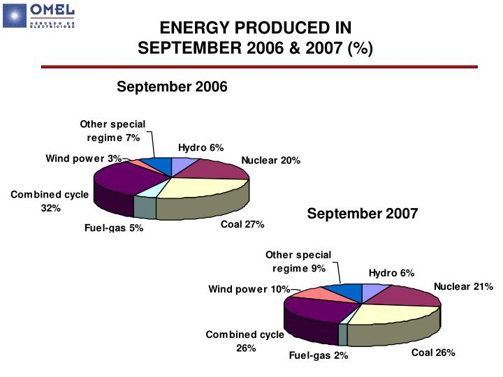ENERGY PRODUCED IN SEPTEMBER 2006 & 2007 (%)