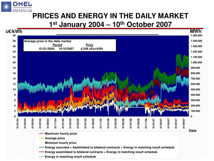PRICES AND ENERGY IN THE DAILY MARKET