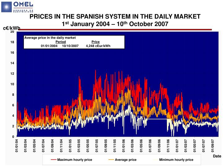 PRICES IN THE SPANISH SYSTEM IN THE DAILY MARKET