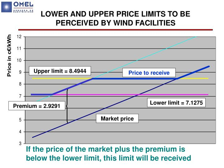 LOWER AND UPPER PRICE LIMITS TO BE PERCEIVED BY WIND FACILITIES