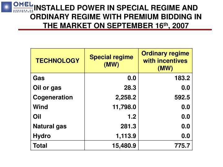 INSTALLED POWER IN SPECIAL REGIME AND ORDINARY REGIME WITH PREMIUM BIDDING IN THE MARKET ON SEPTEMBER 16