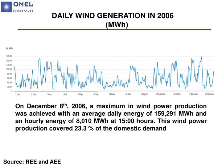 DAILY WIND GENERATION IN 2006 (MWh)