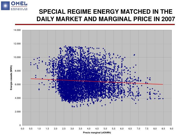 SPECIAL REGIME ENERGY MATCHED IN THE DAILY MARKET AND MARGINAL PRICE IN 2007