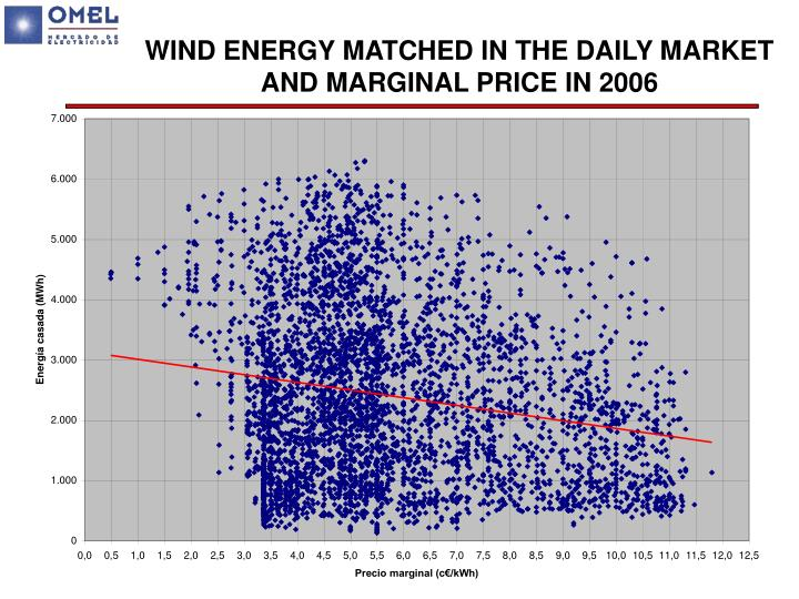 WIND ENERGY MATCHED IN THE DAILY MARKET AND MARGINAL PRICE IN 2006