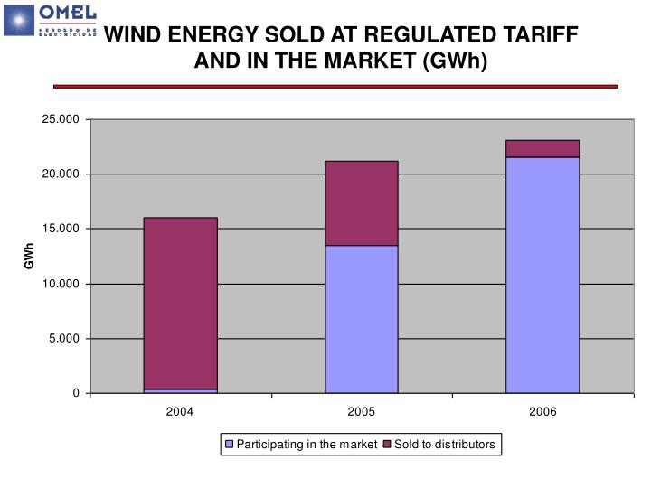 WIND ENERGY SOLD AT REGULATED TARIFF