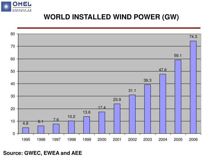 WORLD INSTALLED WIND POWER (GW)