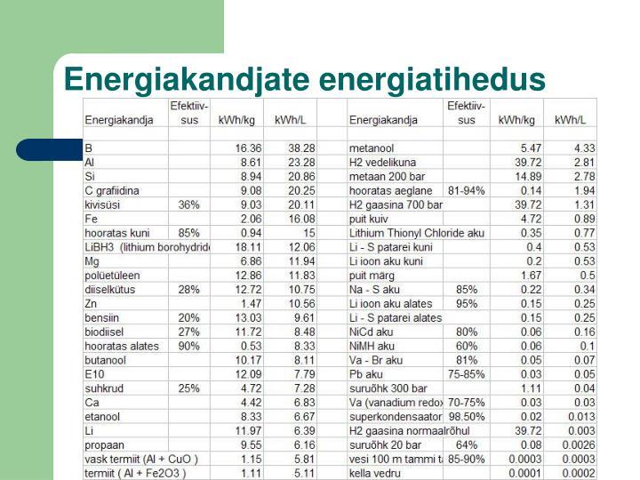 Energiakandjate energiatihedus