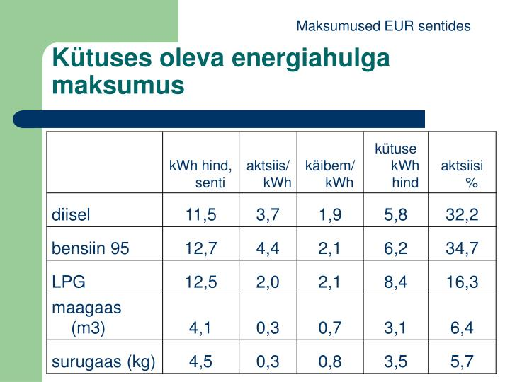 Maksumused EUR sentides