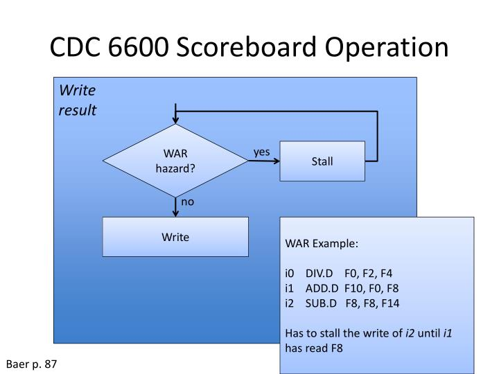 CDC 6600 Scoreboard Operation