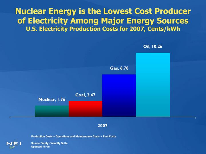Nuclear Energy is the Lowest Cost Producer of Electricity Among Major Energy Sources