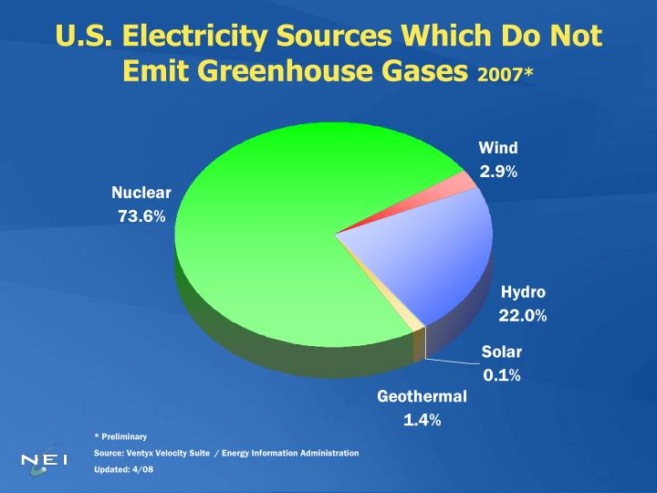 U.S. Electricity Sources Which Do Not Emit Greenhouse Gases