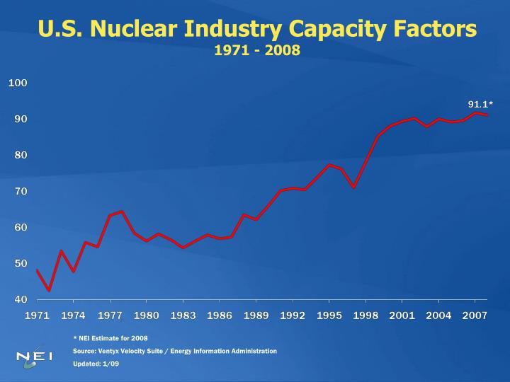 U.S. Nuclear Industry Capacity Factors