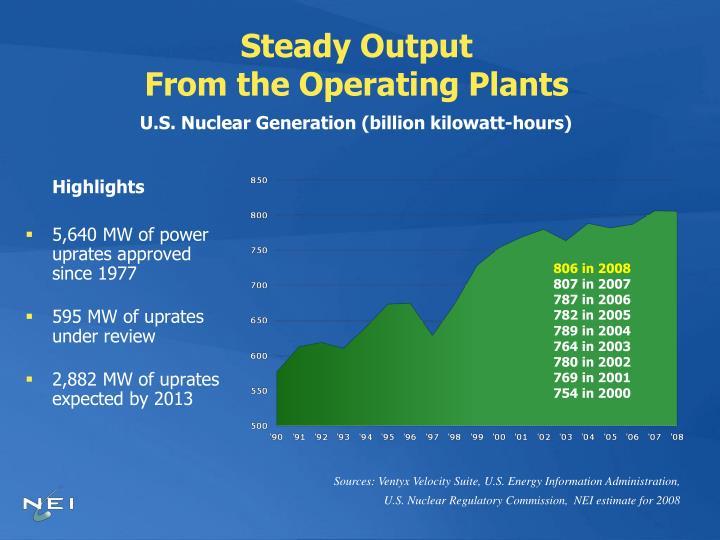 Steady Output